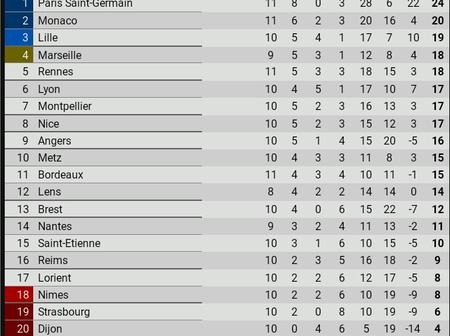 After Paris Saint-Germain was defeated by AS Monaco, This is the New Ligue 1 Table