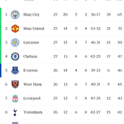 English Premier League Standings, Top goalscorers and Playmakers heading into Matchday 28
