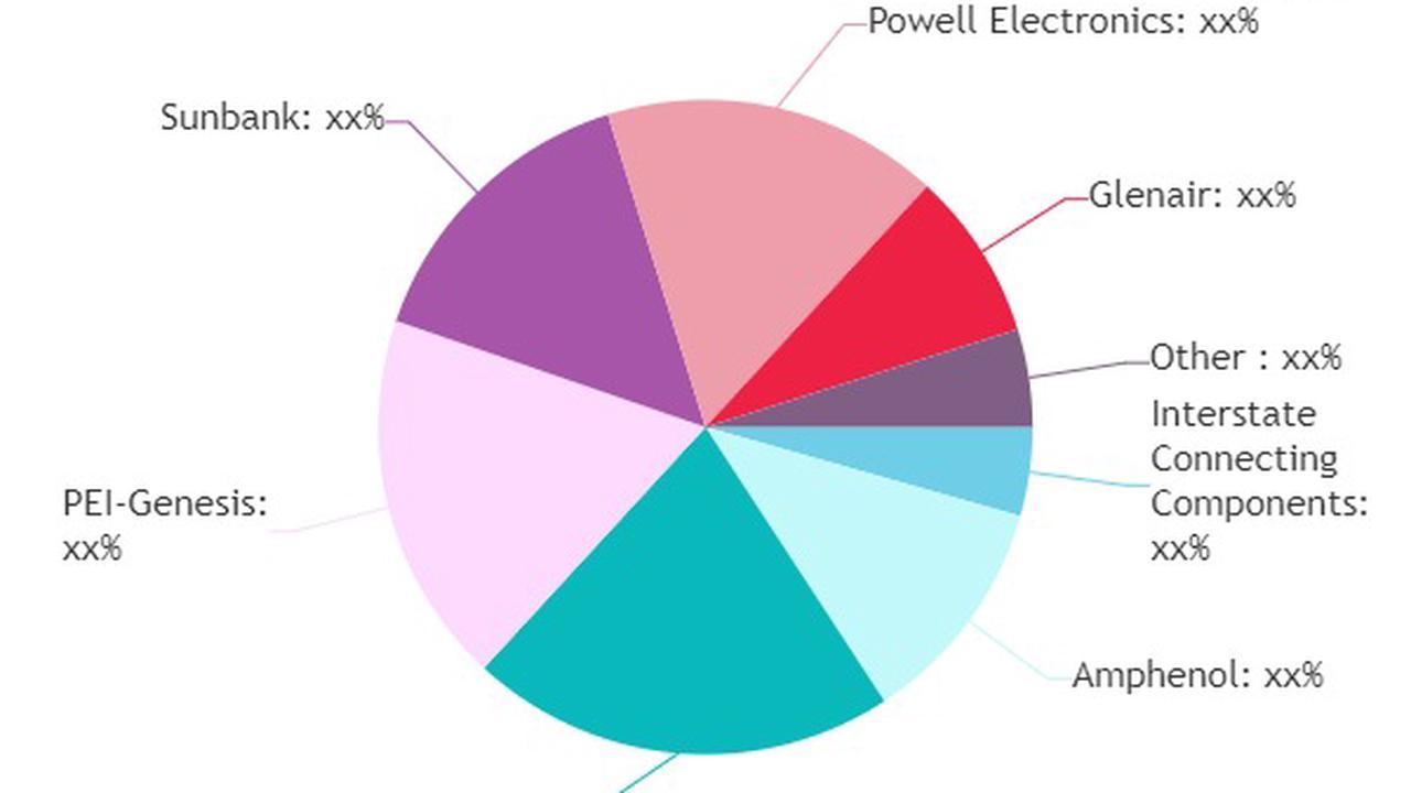Environmental Backshells Market SWOT Analysis by Key Players- Amphenol, Souriau, PEI-Genesis · Wall Street Call