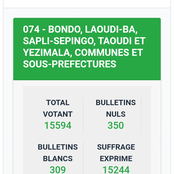 Législatives : les résultats de Toulepleu, Grand-Bassam, Dania, Kouassi-Datékro, Bondoukou, Biankouma, ...