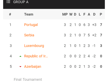 Uefa 2022 World cup qualifiers table after yesterday's games as Portugal and Belgium both win