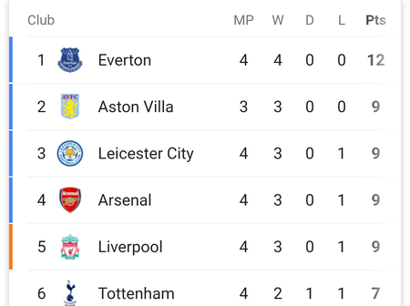 After Manchester City Beat Arsenal 1-0, Checkout Arsenal Position In The Premier League Table.