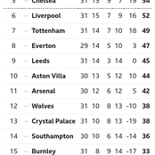 After Man United Won 3-1 & West Ham Won 3-2, This Is How The EPL Table Looks Like