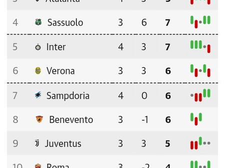 After Crotone drew 1-1 with Juventus at Stadio Ezio Scida, This is how The Serie A Table Looks Like