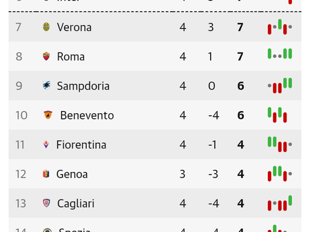 Italian Seria A Table After Matchday 4 Fixtures