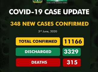 Kogi records 3rd case of COVID-19 as NCDC reported 348 new cases in Nigeria.