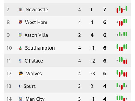 After Arsenal Won Sheffield United 2-1 At Emirates Stadium, This Is How The EPL Table Looks Like