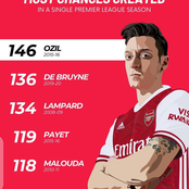 Checkout Players That Created Most Chance in a Single Premier League Season