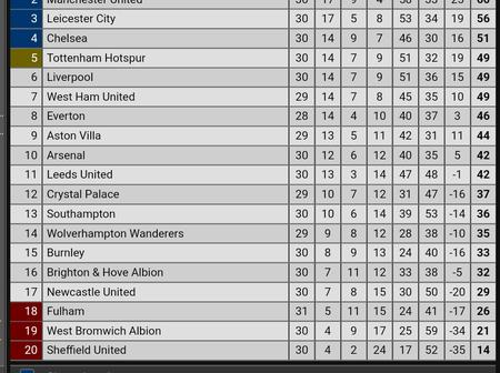 After Man United Won 2-1 and Atletico Madrid Lost 1-0, See How The EPL and La Liga Tables Look Like