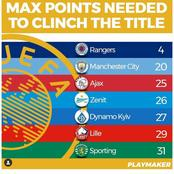 Maximum Points Needed to Clinch the Title by Various League Table Leaders