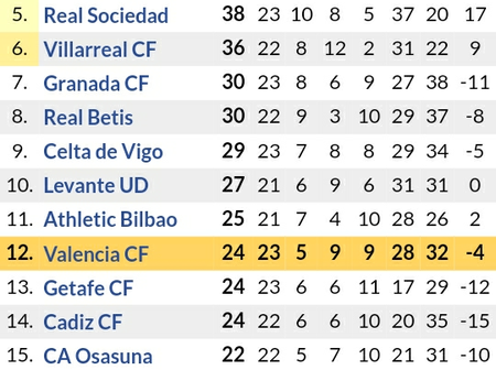 After Real Madrid 2-0 & Barcelona 5-1 Victories, See How the Laliga Table has Changed