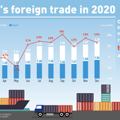 Goods trade growing in China only