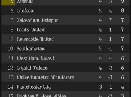 After Liverpool and Chelsea Games, This is how the EPL Table looks like