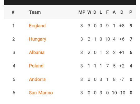 World Cup 2022 Uefa Qualifiers: Results, tables, top scorers after all Round 3 games