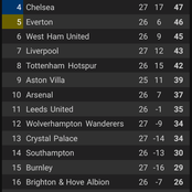 After Chelsea, Everton And Tottenham Won 1-0 Each, See How The Premier League Table Looks Like.