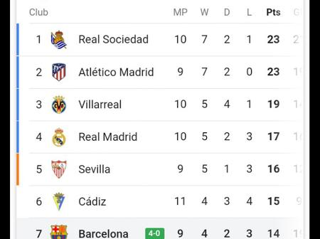 After Madrid Lost Yesterday and Barcelona Won Today, Here's How the La Liga Table Looks Like