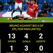 Bruno Fernandes Against the Big Six This Season