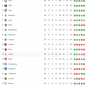 After PSG Won 1:0, See How Their Current Position On The Ligue 1 Table
