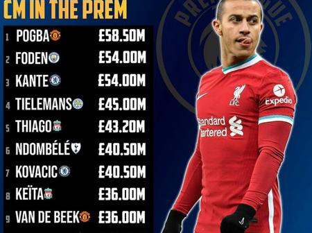 Most valuable centre Midfielders in the English Premier League