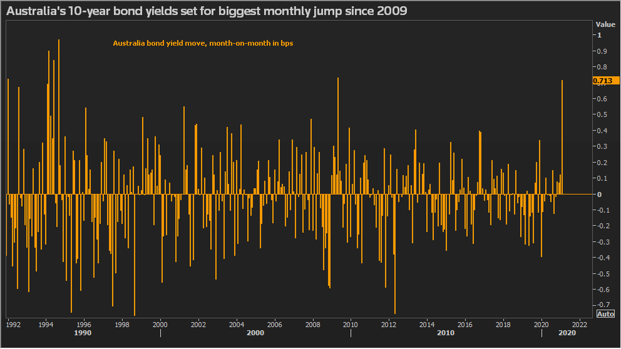 Bond markets left smarting from worst rout in years as reflation goes global