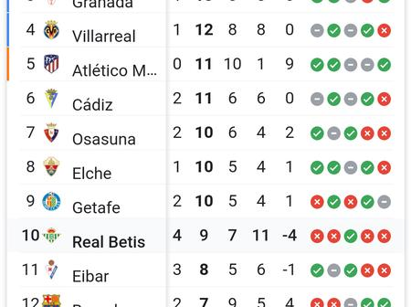 See Laliga Table As Barcelona Maintains 12th position in the league
