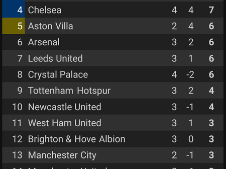Race For The Title Has Started, Check Out EPL Table After Chelsea Beat Crystal Palace Today