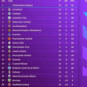 Final Premier League Standings After Matchday 10 as Chelsea & Arsenal Dropped Points & United Won