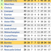 Huge Changes in the Premier League Table After Manchester City Demolished Wolves 4-1