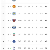 After Manchester United Drew Crystal Palace, And Other EPL Games, See How Premier League Looks like