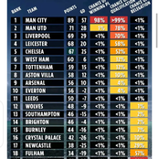 Check your teams Positions After Super Computer Predict The Premier League Final Standings