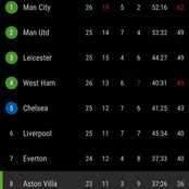 After Man City Won West Ham 2-1, See Man United, Chelsea And Liverpool's Position On The EPL Table