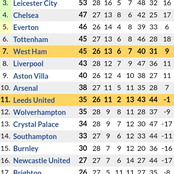 Big Changes in the Premier League Table Standings After Manchester United's 2-0 & Tottenham's 4-1 Wins