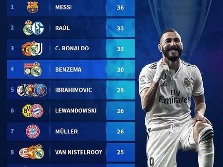 Goals Scored Against Most Different Clubs In The UEFA Champions League -Cristiano Ronaldo Ranked 3rd