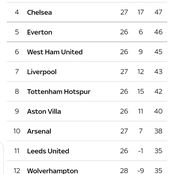 EPL Table: After Leicester Won See Where Man U is Currently Ranked?
