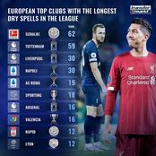 Top 10 European Top Clubs With The Longest Trophy Drought In The League