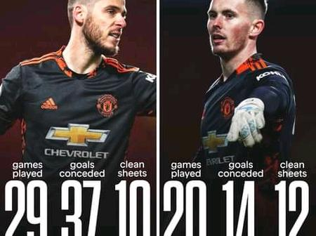 Man United Keeper Henderson Is Currently Leading De Gea In The Race For A Permanent Starting Berth.