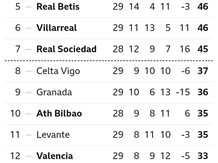 Barcelona in second place in the tournament table after late win over Valladolid