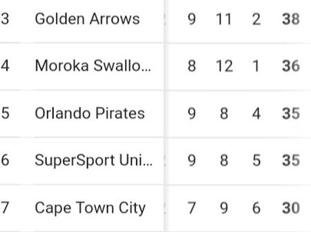 Mamelodi Sundowns is running away with the league