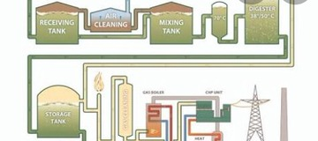 Biogas Production From Manure,