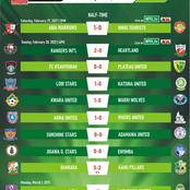 2020/2021 NPFL Week 13 Review for Sunday