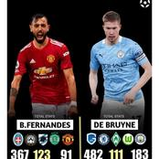 Stop comparing Kevin De Bruyne to Fernandes, check out their All-Time career stats