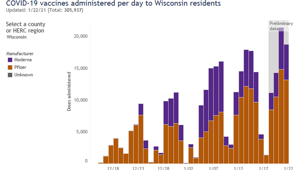 Wisconsin exceeds 500k total patients recovered, over 300k vaccines administered