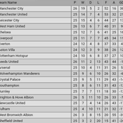 After Aston Villa 1-0 Victory Over Leeds United, Check Out Where Arsenal & Chelsea Dropped to in EPL Table