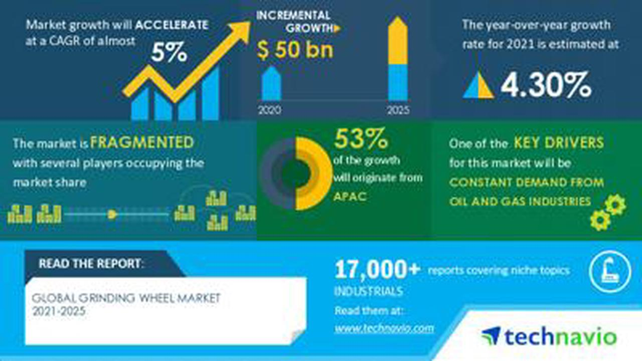 Global Grinding Wheel Market to Grow by $ 50 Billion During 2021-2025 | Technavio