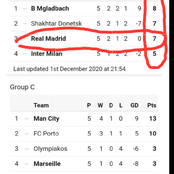 Hope For Real Madrid After Inter's Victory Against Borrusia M. See Full UCL table after tonight's games