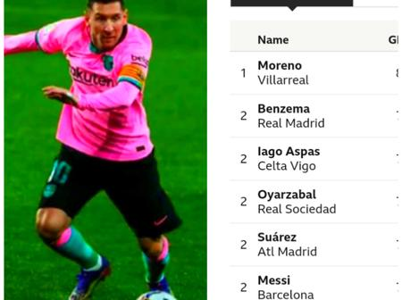 After Barcelona won 3-0; See the La Liga table and topscorers as Messi is back in the Pichichi race