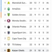 After Chiefs were held stalemate by Baroka check the PSL log standings