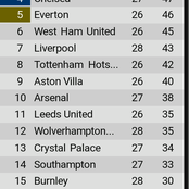 After Man united won 2-0 against Man city, see how the EPL table changed