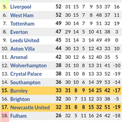 After Newcastle Won 2-1 vs Burnley & Chelsea Won 4-1, This is the Updated Premier League Table