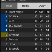 After Inter Milan Beat Juventus 2-0, This Is How The Serie A Table Looks Like.